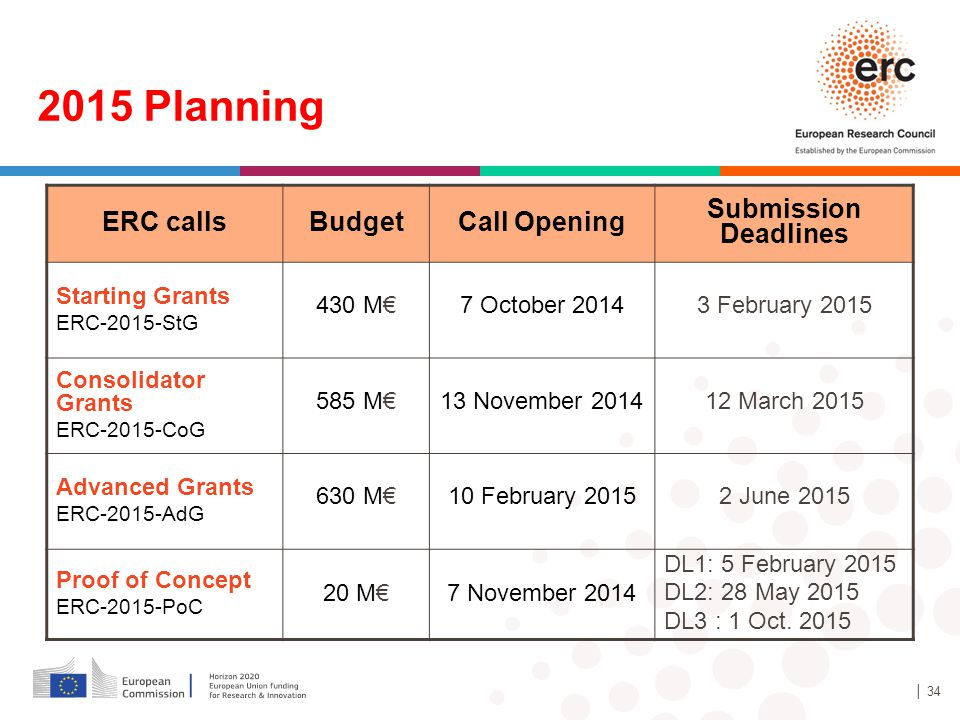 │ 34 ERC callsBudgetCall Opening Submission Deadlines Starting Grants ERC-2015-StG 430 M€7 October 20143 February 2015 Consolidator Grants ERC-2015-CoG 585 M€13 November 201412 March 2015 Advanced Grants ERC-2015-AdG 630 M€10 February 20152 June 2015 Proof of Concept ERC-2015-PoC 20 M€7 November 2014 DL1: 5 February 2015 DL2: 28 May 2015 DL3 : 1 Oct.