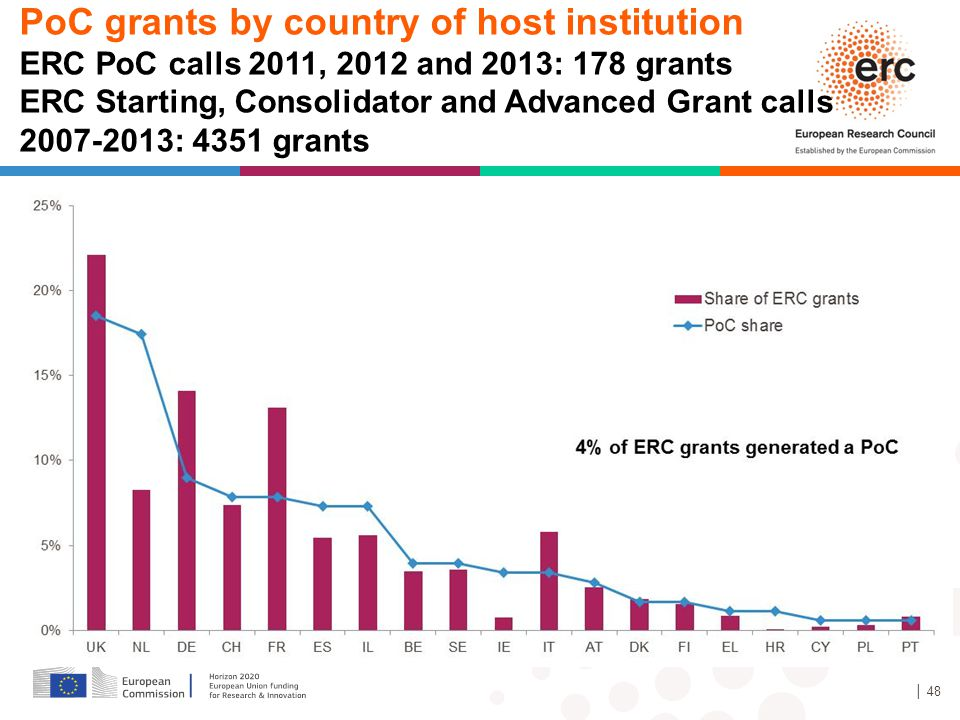 │ 48 PoC grants by country of host institution ERC PoC calls 2011, 2012 and 2013: 178 grants ERC Starting, Consolidator and Advanced Grant calls 2007-2013: 4351 grants