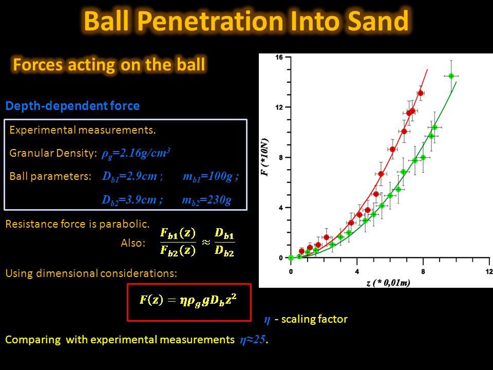 Depth-dependent force Experimental measurements.