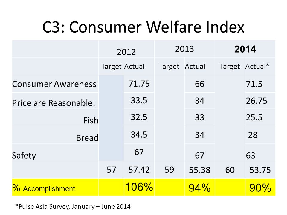 C3: Consumer Welfare Index 2012 2013 2014 TargetActualTargetActualTargetActual* Consumer Awareness 71.75 6671.5 Price are Reasonable: 33.53426.75 Fish 32.53325.5 Bread 34.534 28 Safety 67 63 5757.425955.386053.75 % Accomplishment 106%94%90% *Pulse Asia Survey, January – June 2014