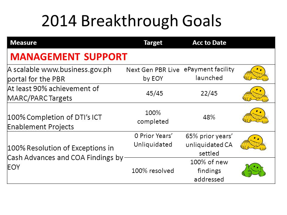 2014 Breakthrough Goals MeasureTargetAcc to Date MANAGEMENT SUPPORT A scalable www.business.gov.ph portal for the PBR Next Gen PBR Live by EOY ePayment facility launched At least 90% achievement of MARC/PARC Targets 45/45 22/45 100% Completion of DTI's ICT Enablement Projects 100% completed 48% 100% Resolution of Exceptions in Cash Advances and COA Findings by EOY 0 Prior Years' Unliquidated 65% prior years' unliquidated CA settled 100% resolved 100% of new findings addressed