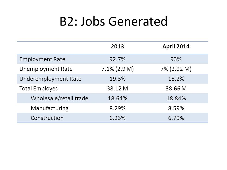 B2: Jobs Generated 2013April 2014 Employment Rate92.7%93% Unemployment Rate7.1% (2.9 M)7% (2.92 M) Underemployment Rate19.3%18.2% Total Employed38.12 M38.66 M Wholesale/retail trade18.64%18.84% Manufacturing8.29%8.59% Construction6.23%6.79%