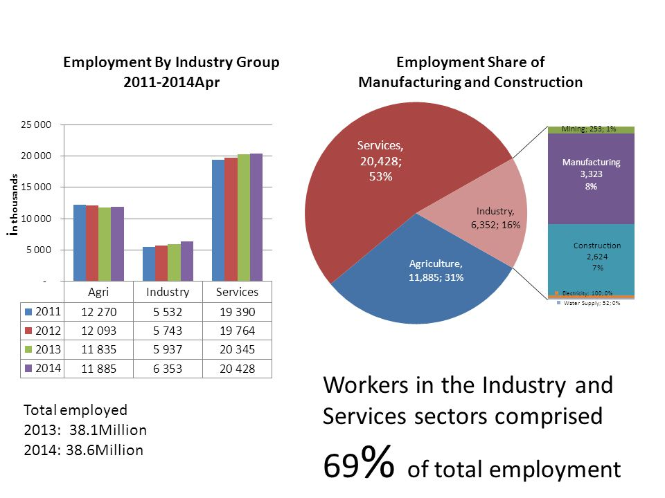Total employed 2013: 38.1Million 2014: 38.6Million Workers in the Industry and Services sectors comprised 69 % of total employment
