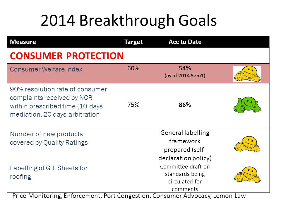 2014 Breakthrough Goals MeasureTargetAcc to Date CONSUMER PROTECTION Consumer Welfare Index 60%54% (as of 2014 Sem1) 90% resolution rate of consumer complaints received by NCR within prescribed time (10 days mediation, 20 days arbitration 75%86% Number of new products covered by Quality Ratings General labelling framework prepared (self- declaration policy) Labelling of G.I.