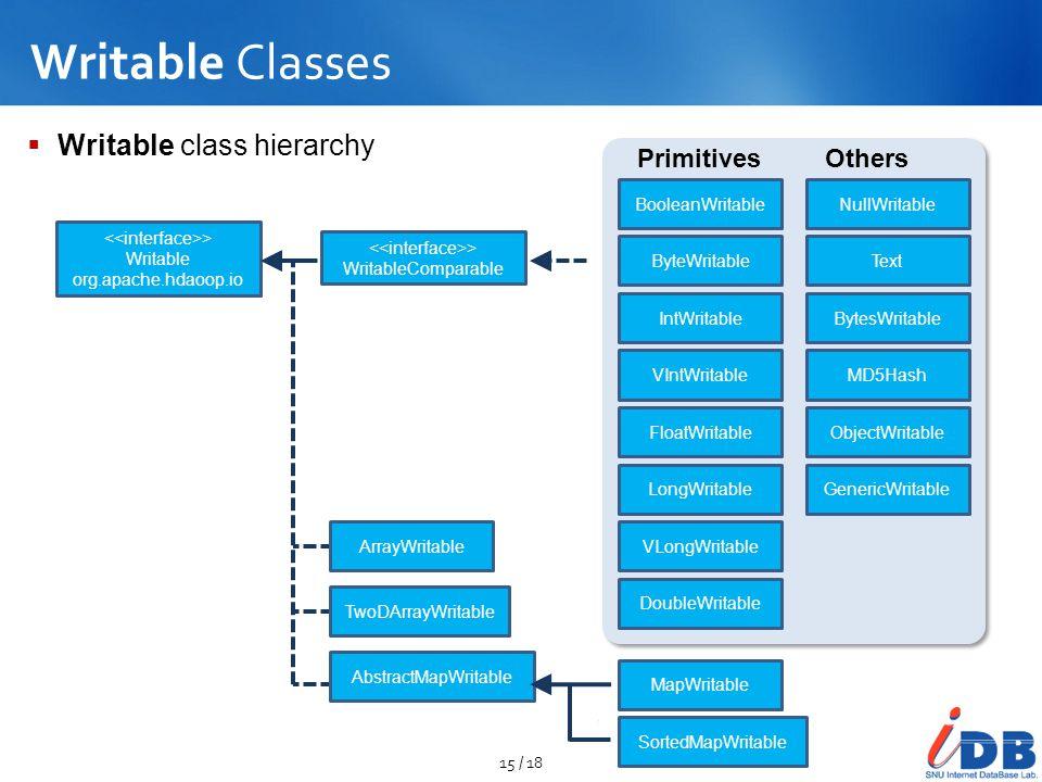 Writable Classes  Writable class hierarchy 15 / 18 > Writable org.apache.hdaoop.io > WritableComparable BooleanWritable ByteWritable IntWritable VInt