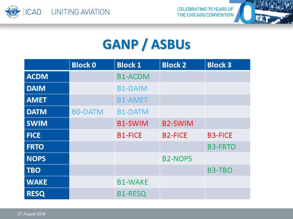 GANP / ASBUs 27 August 2014 Block 0Block 1Block 2Block 3 ACDM B1-ACDM DAIM B1-DAIM AMET B1-AMET DATMB0-DATMB1-DATM SWIM B1-SWIMB2-SWIM FICE B1-FICEB2-