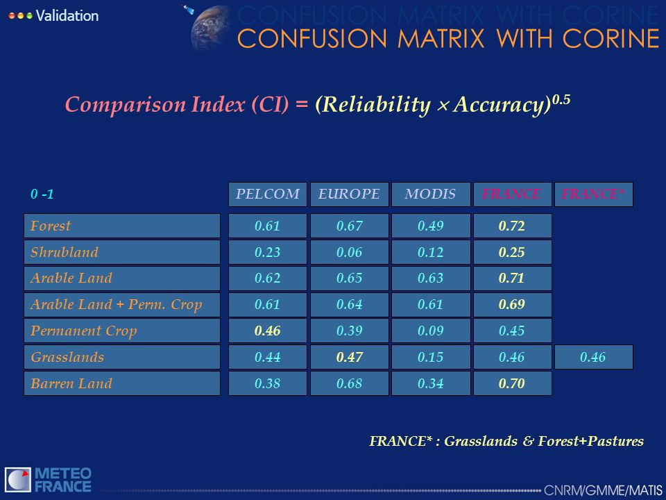 CONFUSION MATRIX WITH CORINE Validation Comparison Index (CI) = (Reliability  Accuracy) 0.5 FRANCE * : Grasslands & Forest+Pastures 0.700.340.680.38Barren Land 0.46 0.150.470.44Grasslands 0.450.090.390.46Permanent Crop 0.690.610.640.61Arable Land + Perm.