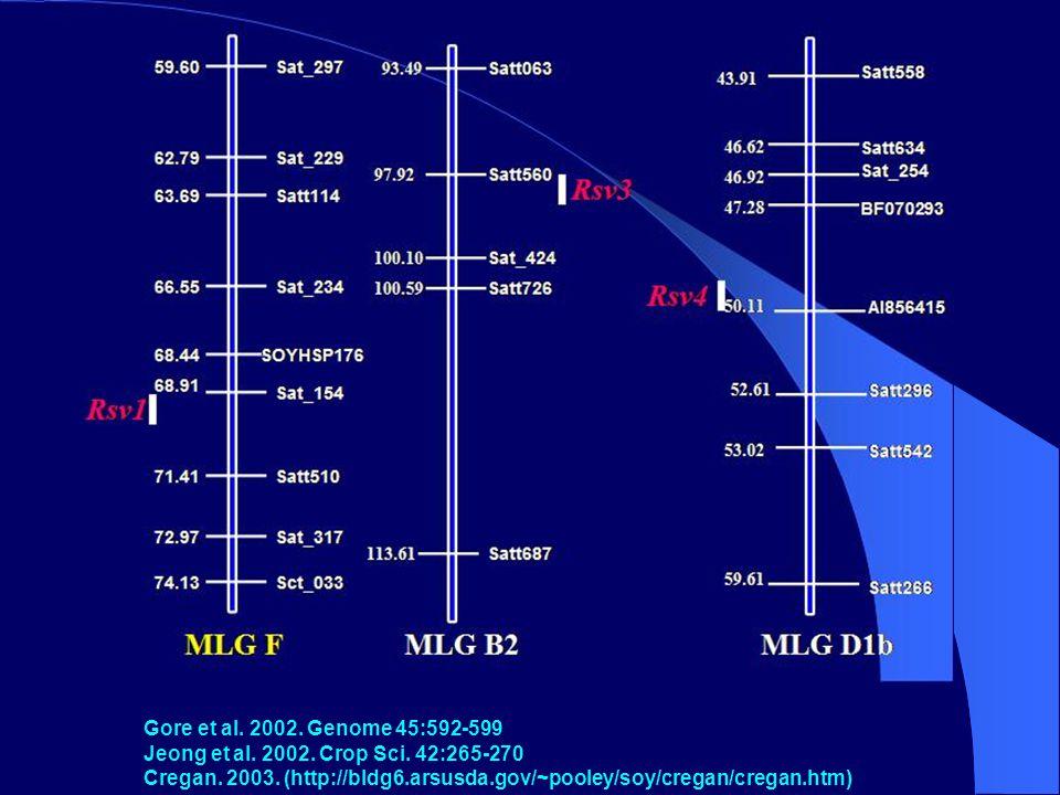 Gore et al. 2002. Genome 45:592-599 Jeong et al.