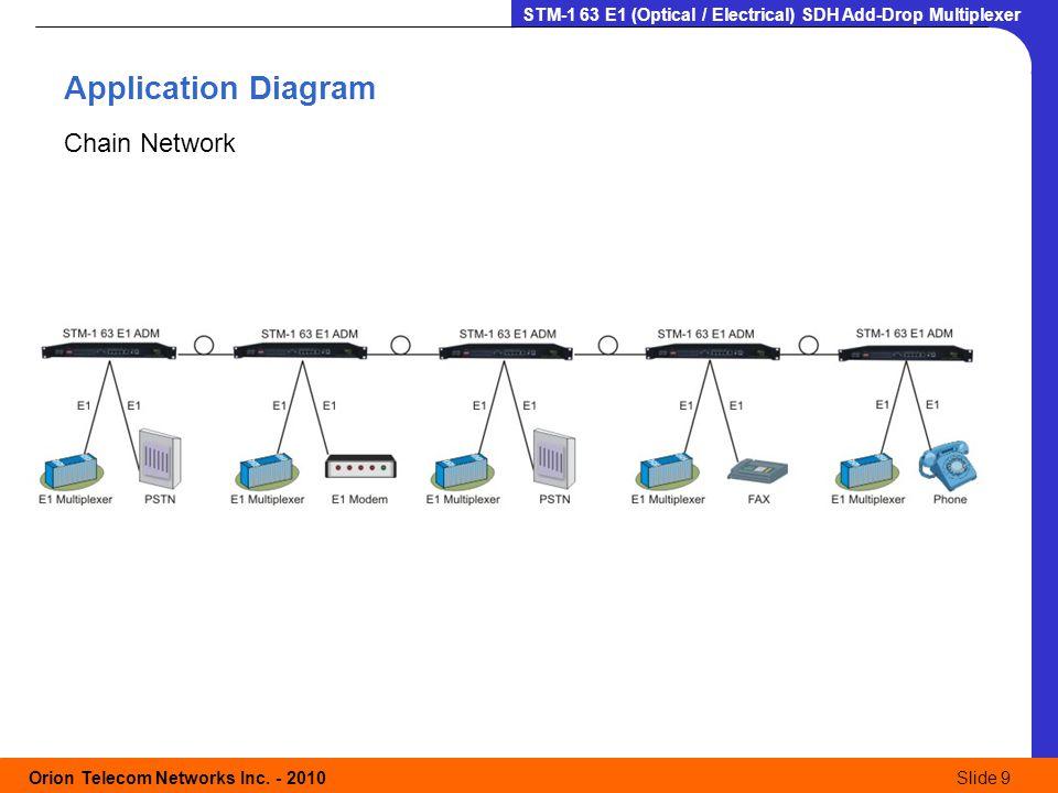 Orion Telecom Networks Inc. - 2010Slide 9 STM-1 63 E1 (Optical / Electrical) SDH Add-Drop Multiplexer Application Diagram Chain Network