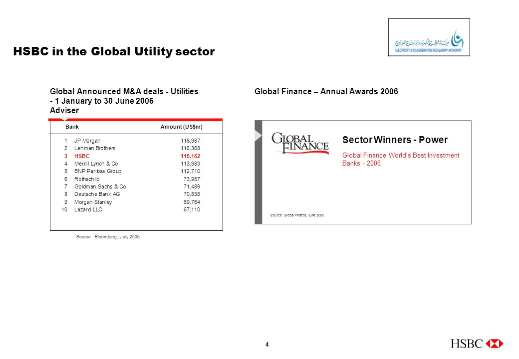 4 HSBC in the Global Utility sector Source: Global Finance, June 2006 Sector Winners - Power Global Finance World s Best Investment Banks - 2006 Global Announced M&A deals - Utilities - 1 January to 30 June 2006 Adviser Source : Bloomberg, July 2006 1JP Morgan 116,987 2Lehman Brothers 116,368 3HSBC115,162 4Merrill Lynch & Co113,983 5BNP Paribas Group112,710 6Rothschild 73,957 7Goldman Sachs & Co 71,489 8Deutsche Bank AG70,838 9Morgan Stanley 69,764 10Lazard LLC 67,110 BankAmount (US$m) Global Finance – Annual Awards 2006