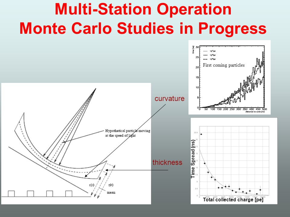 curvature thickness Time Spread (ns) Multi-Station Operation Monte Carlo Studies in Progress Total collected charge [pe] First coming particles