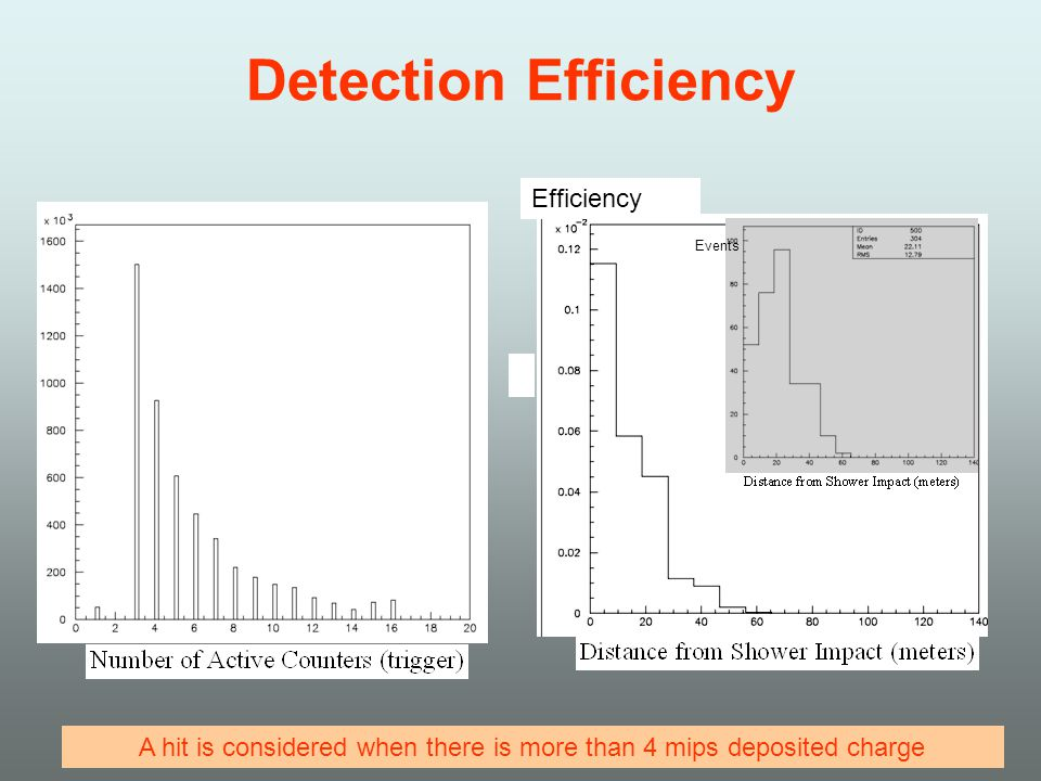 Detection Efficiency Efficiency Events A hit is considered when there is more than 4 mips deposited charge