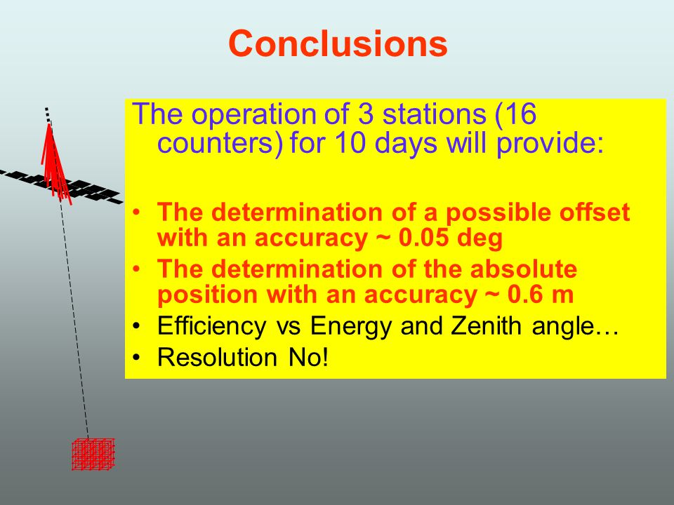 Conclusions The operation of 3 stations (16 counters) for 10 days will provide: The determination of a possible offset with an accuracy ~ 0.05 deg The