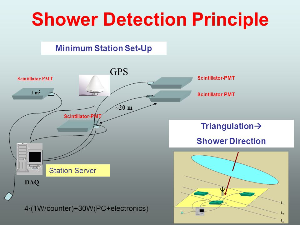 Shower Detection Principle GPS Scintillator-PMT DAQ ~20 m 1 m 2 Minimum Station Set-Up Triangulation  Shower Direction Scintillator-PMT 4·(1W/counter)+30W(PC+electronics) Station Server