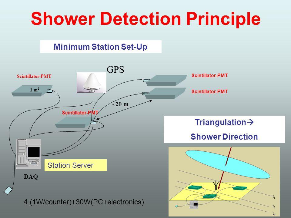 Shower Detection Principle GPS Scintillator-PMT DAQ ~20 m 1 m 2 Minimum Station Set-Up Triangulation  Shower Direction Scintillator-PMT 4·(1W/counter