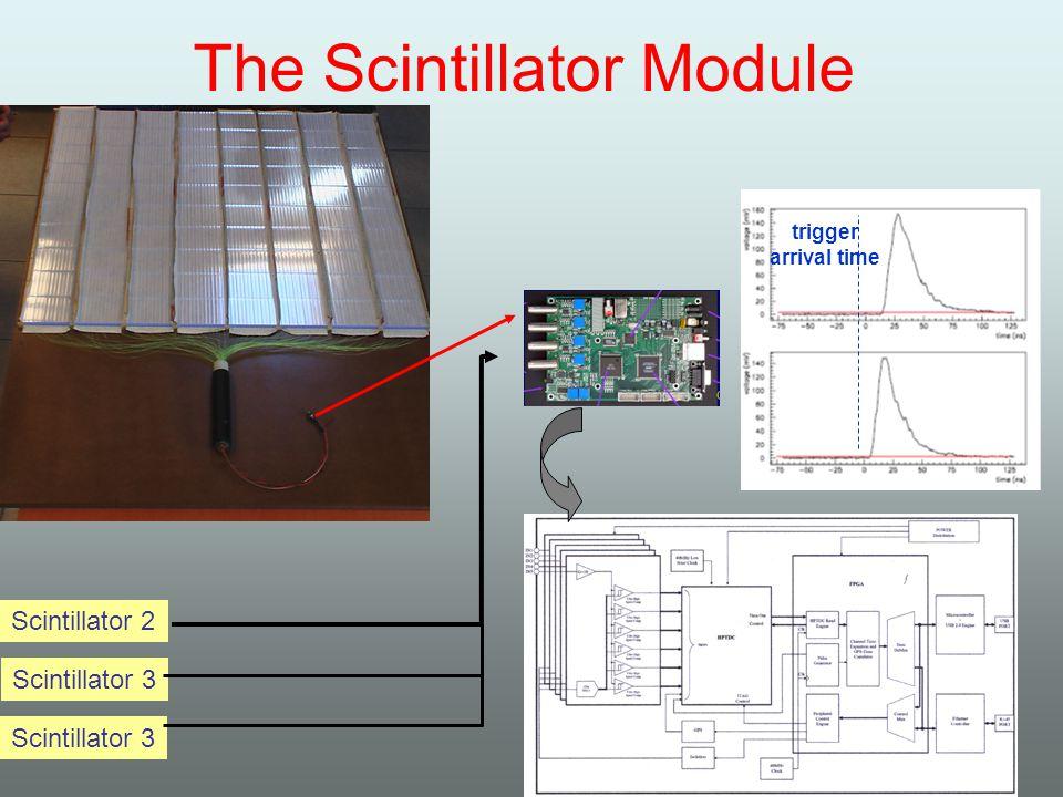 The Scintillator Module Scintillator 2 Scintillator 3 trigger arrival time