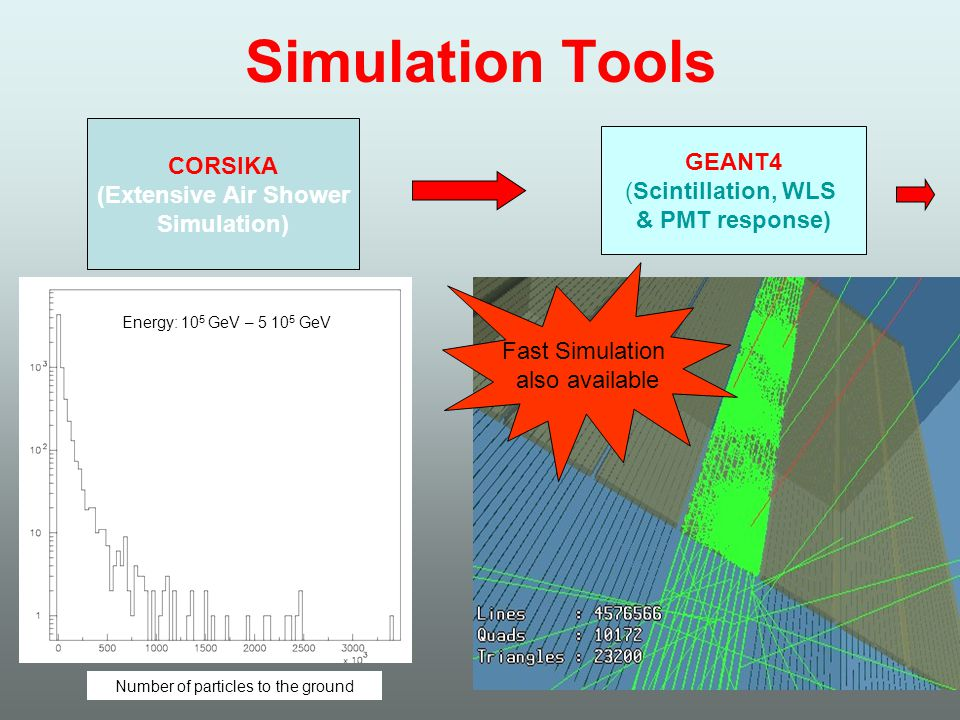 Simulation Tools CORSIKA (Extensive Air Shower Simulation) GEANT4 (Scintillation, WLS & PMT response) Fast Simulation also available Number of particl
