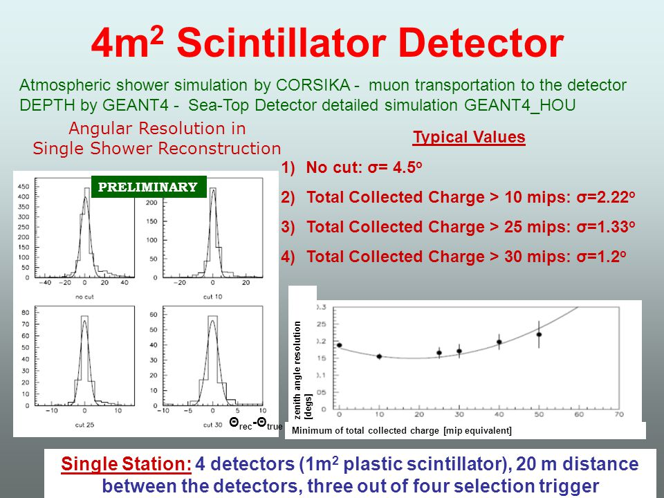 4m 2 Scintillator Detector Typical Values 1)No cut: σ= 4.5 ο 2)Total Collected Charge > 10 mips: σ=2.22 ο 3)Total Collected Charge > 25 mips: σ=1.33 ο 4)Total Collected Charge > 30 mips: σ=1.2 ο Atmospheric shower simulation by CORSIKA - muon transportation to the detector DEPTH by GEANT4 - Sea-Top Detector detailed simulation GEANT4_HOU PRELIMINARY Θ rec -Θ true Angular Resolution in Single Shower Reconstruction Single Station: 4 detectors (1m 2 plastic scintillator), 20 m distance between the detectors, three out of four selection trigger Minimum of total collected charge [mip equivalent] zenith angle resolution [degs]