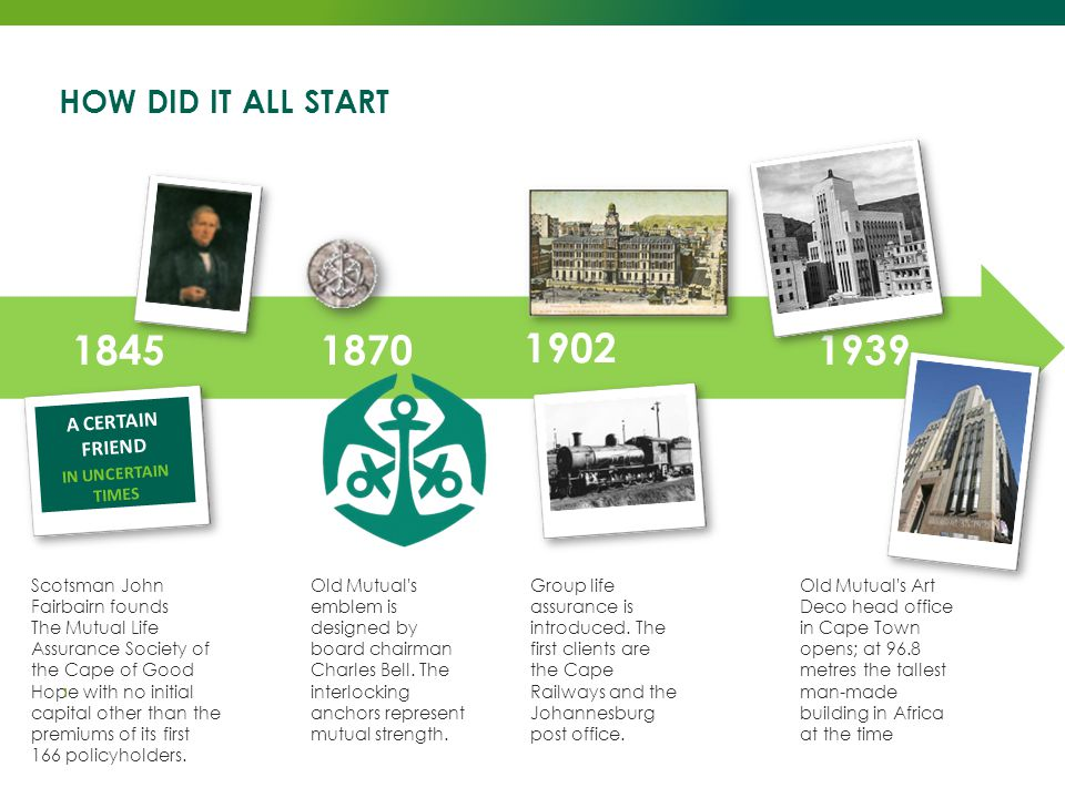 INTRODUCTION TO OLD MUTUAL RETAIL MASS MARKET BROKER DISTRIBUTION HOW DID IT ALL START 1845 Scotsman John Fairbairn founds The Mutual Life Assurance S