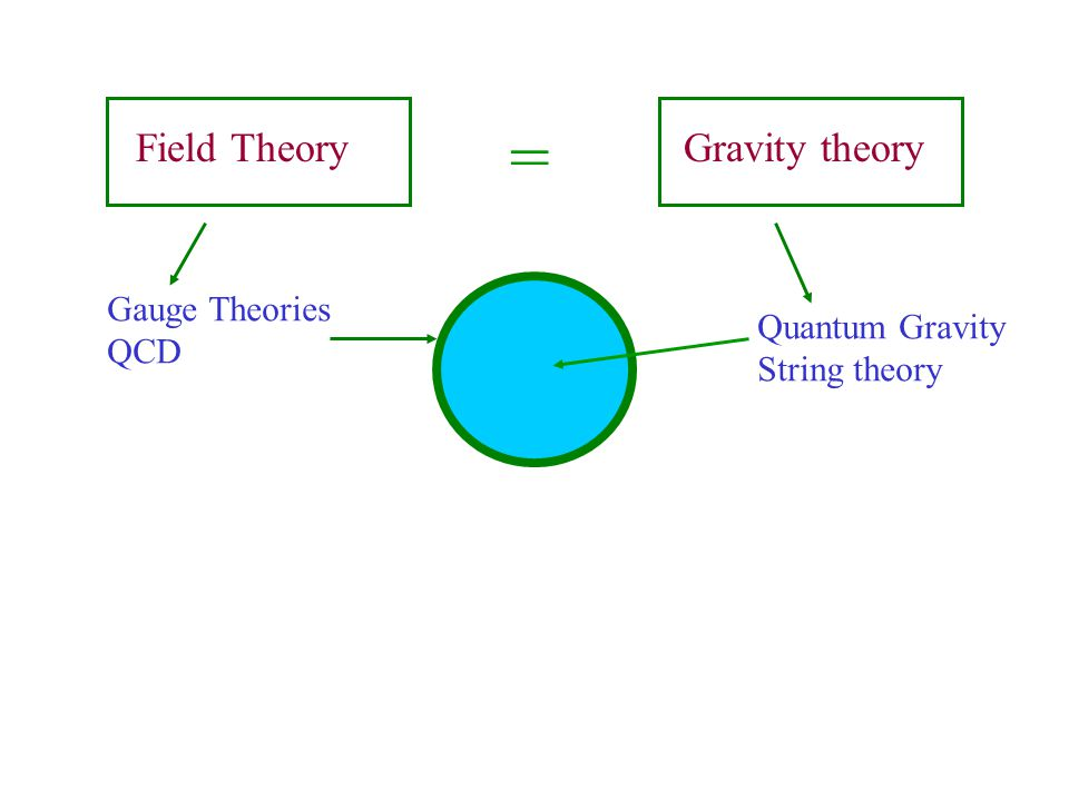 Field Theory Gravity theory = Gauge Theories QCD Quantum Gravity String theory