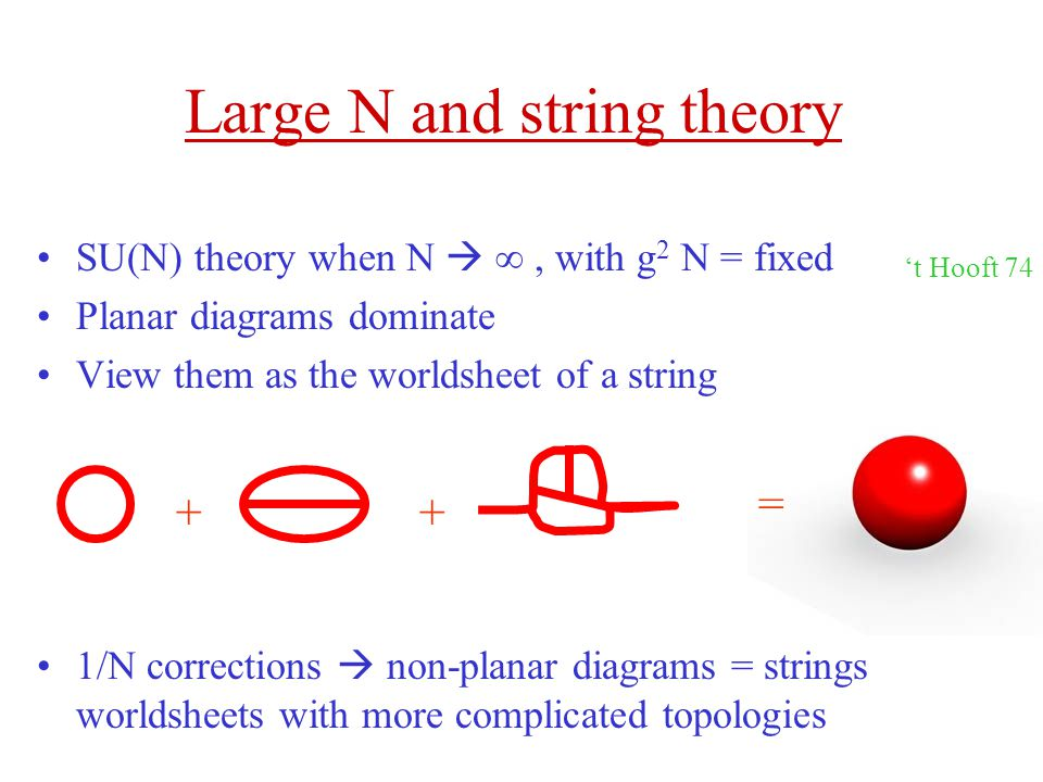 Large N and string theory SU(N) theory when N  ∞, with g 2 N = fixed Planar diagrams dominate View them as the worldsheet of a string 1/N corrections  non-planar diagrams = strings worldsheets with more complicated topologies + == + 't Hooft 74