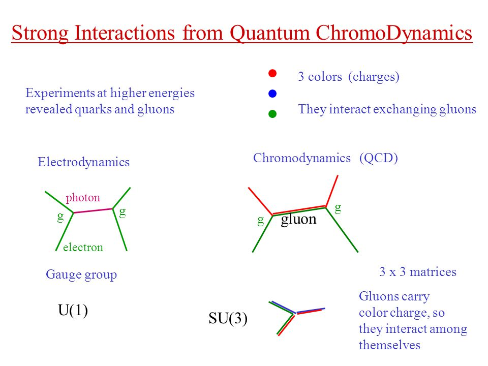 Strong Interactions from Quantum ChromoDynamics 3 colors (charges) They interact exchanging gluons Electrodynamics Chromodynamics (QCD) electron photon gluon g g g g Gauge group U(1) SU(3) 3 x 3 matrices Gluons carry color charge, so they interact among themselves Experiments at higher energies revealed quarks and gluons
