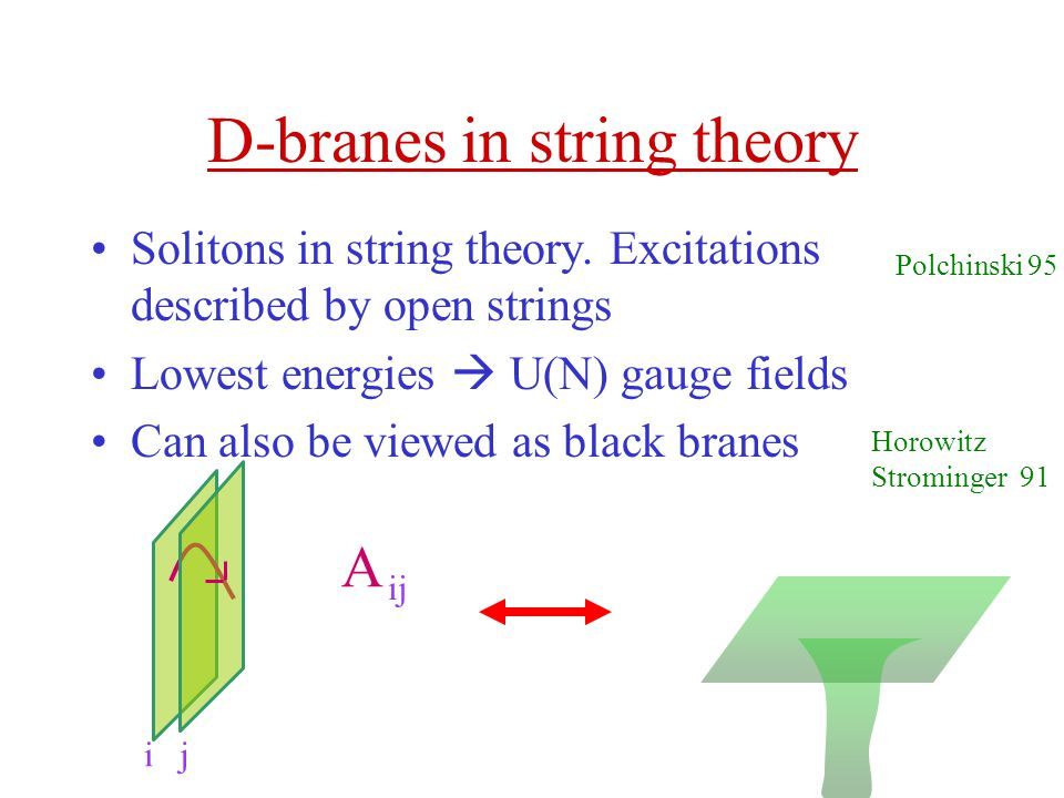 D-branes in string theory Solitons in string theory.
