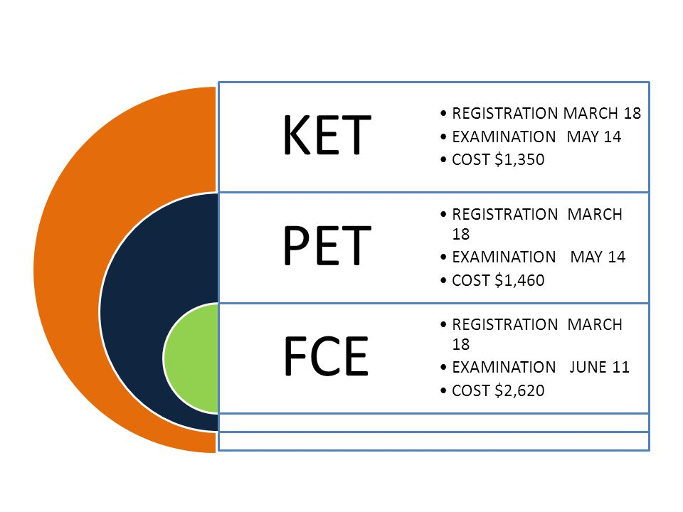 KET PET FCE REGISTRATION MARCH 18 EXAMINATION MAY 14 COST $1,350 REGISTRATION MARCH 18 EXAMINATION MAY 14 COST $1,460 REGISTRATION MARCH 18 EXAMINATION JUNE 11 COST $2,620