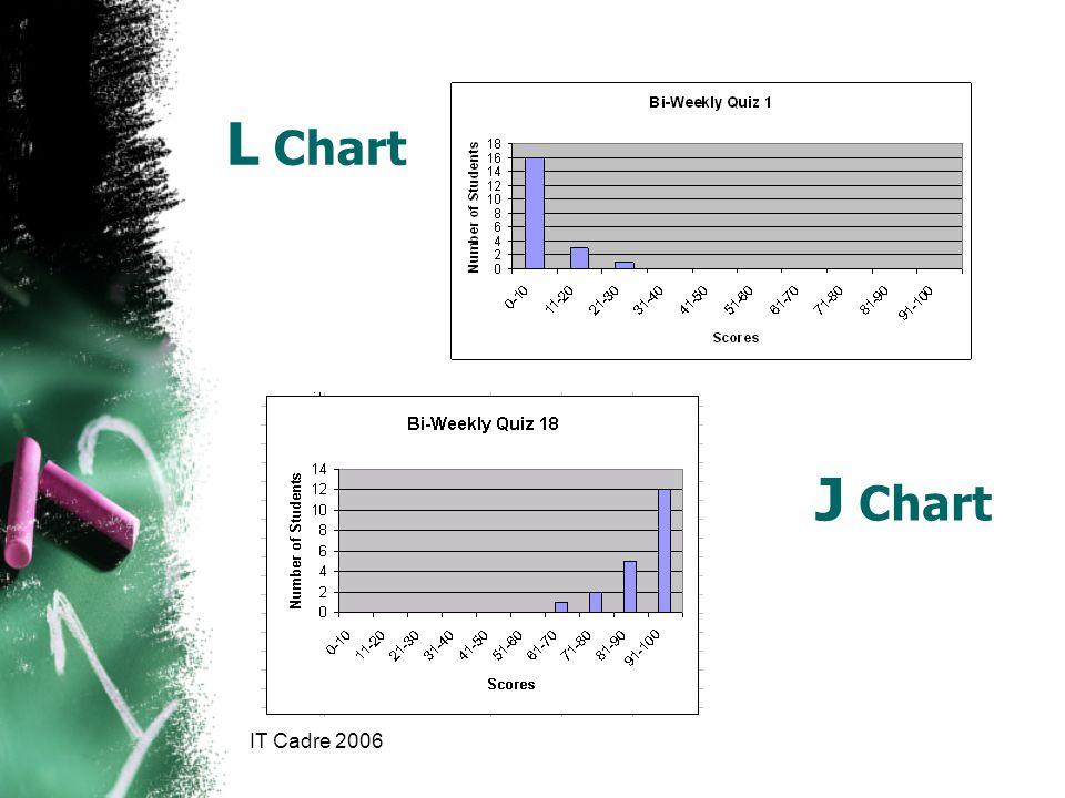 IT Cadre 2006 L Chart J Chart