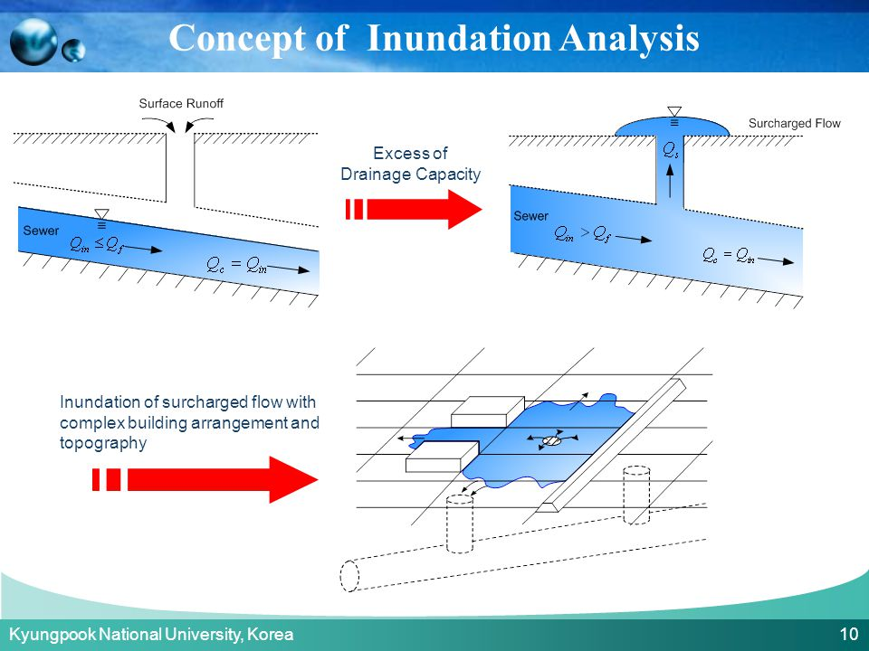 Kyungpook National University, Korea 10 Excess of Drainage Capacity Inundation of surcharged flow with complex building arrangement and topography Con