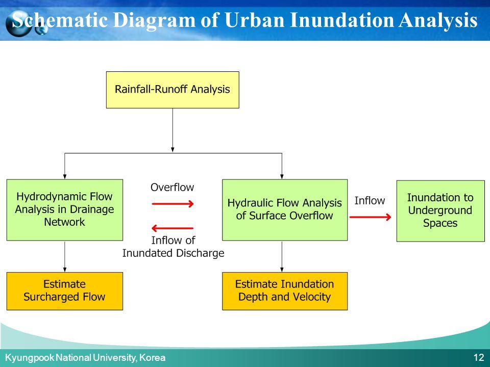 Kyungpook National University, Korea 12 Schematic Diagram of Urban Inundation Analysis