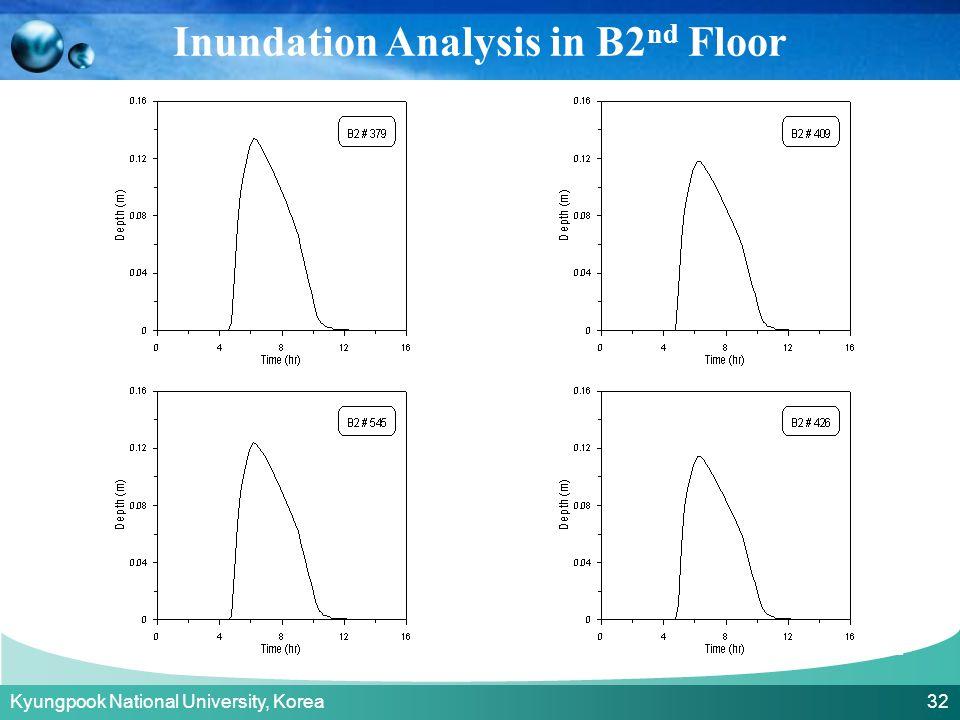 Kyungpook National University, Korea 32 Inundation Analysis in B2 nd Floor