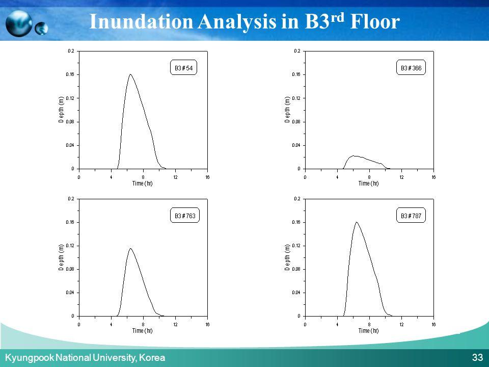 Kyungpook National University, Korea 33 Inundation Analysis in B3 rd Floor