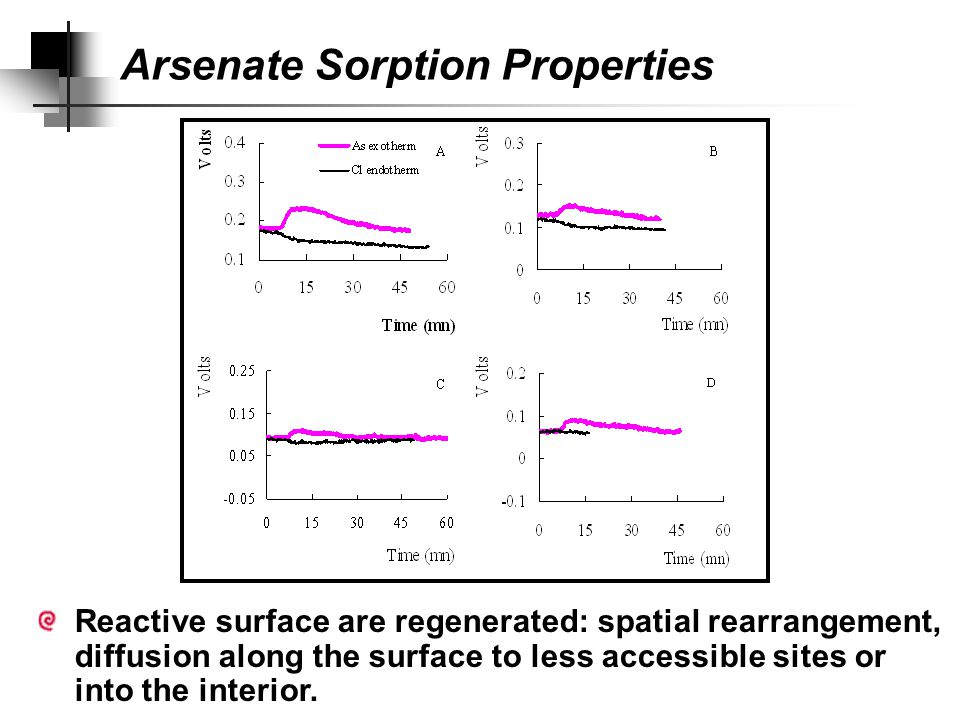 Arsenate Sorption Properties Molar Al:As ratios were always lower than Al:Cl ex ratio (6:1) indicating that the AHO maximum sorption capacity was not satisfied.