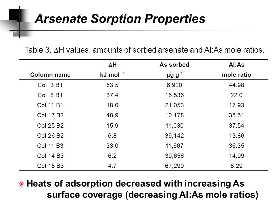 Heats of adsorption decreased with increasing As surface coverage (decreasing Al:As mole ratios) Arsenate Sorption Properties HH As sorbedAl:As Column namekJ mol -1  g g -1 mole ratio Col 3 B163.56,92044.98 Col 8 B137.415,53622.0 Col 11 B118.021,05317.93 Col 17 B248.910,17835.51 Col 25 B215.911,03037.54 Col 26 B26.839,14213.86 Col 11 B333.011,66736.35 Col 14 B36.239,65614.99 Col 15 B34.767,2908.29 Table 3.
