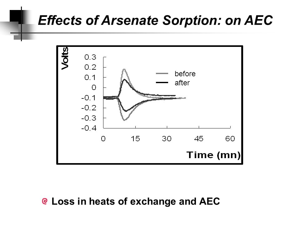 Energetics of Cl/NO 3 exchange (kJ/mol (+) ) is not affected by sorbed arsenate Effects of Arsenate Sorption: on AEC