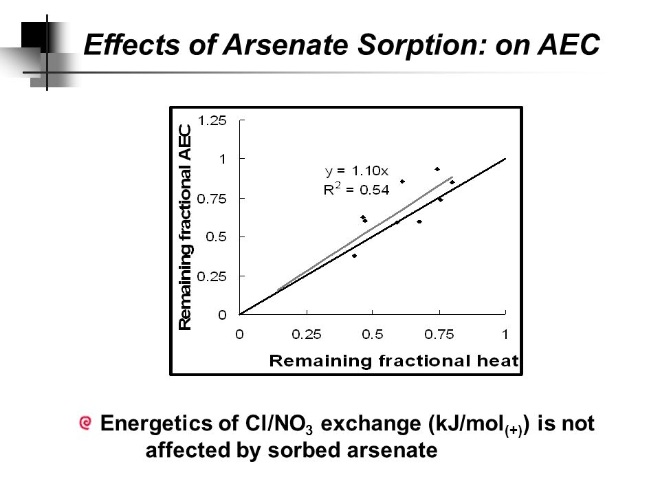 Effects of Arsenate Sorption 1 mole of As sorbed eliminated about 1.61 mole of anion exchange 2:1 line 1:1 line