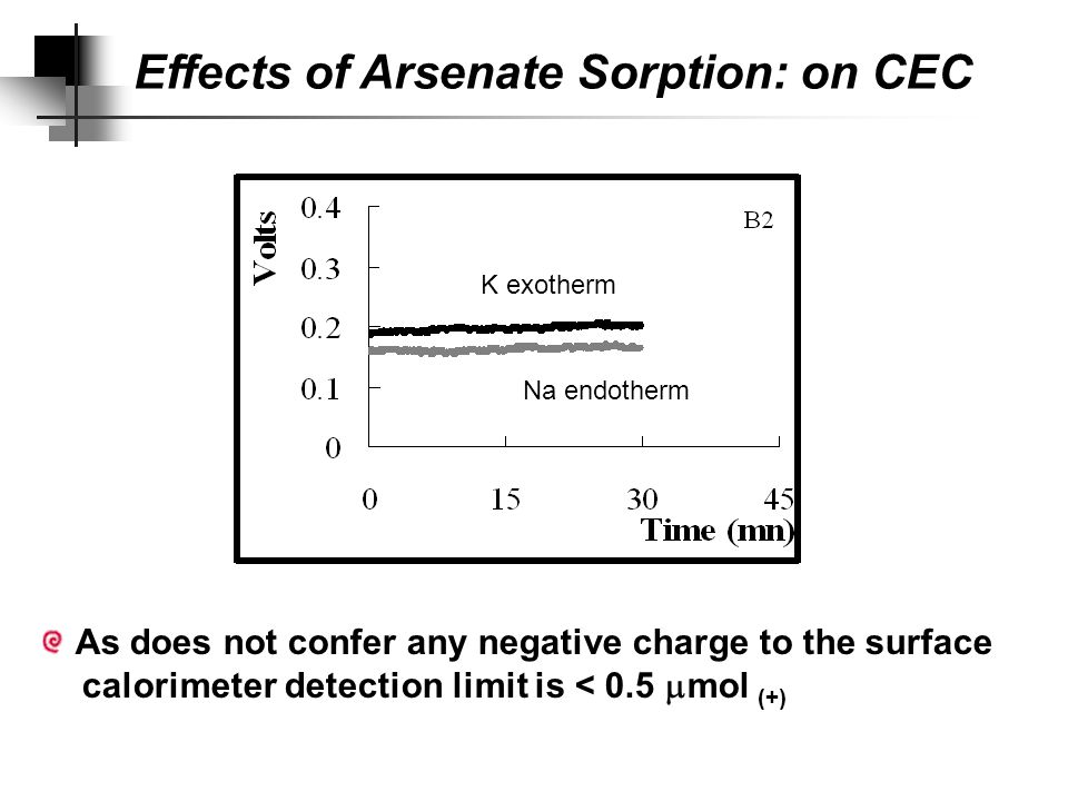 Effects of Arsenate Sorption: on CEC EXCEPT: very high loadings.