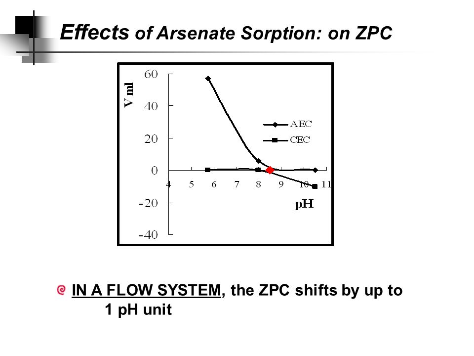 IN A BATCH SYSTEM, the ZPC shifts by up to 4 units Effects of Arsenate Sorption: on ZPC