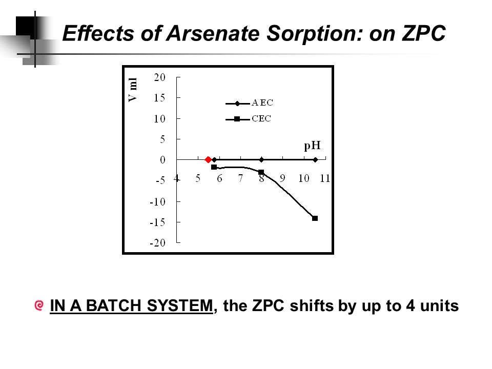 PZC shiftAs sorbed K/Na peak areas in V/ml after As Final CEC Columnin pH units  g g -1 5.758.010.5cmol (-) kg flow0.411,70000.658.653.67 batch3.925,8001.803.0614.312.90 Table 6.