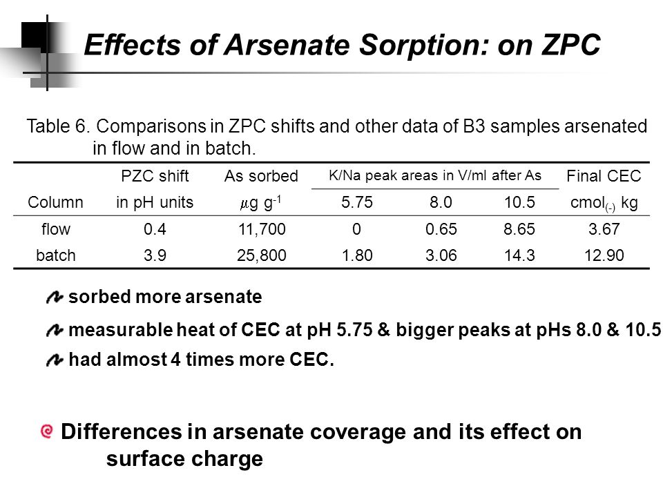 ZPC shifts: explained Column Description PZC 3B3 9B3 PZC after As 10B311B3 Al content in % 14.415.515.615 As sorbed in mmoles 0n.A 2.33 Cl/NO 3 peak in V ml initial56.4065.3062.3064.20 after As--32.2042.7038.20 pH 8.019.07.384.868.8 pH 10.50000 K/Na peak in V ml initial0000 after As--000 pH 8.000.930.230.65 pH 10.57.626.303.058.65 PZC9.58.88.69 Final CEC in cmol (-) kg -1 2.476.698.433.67