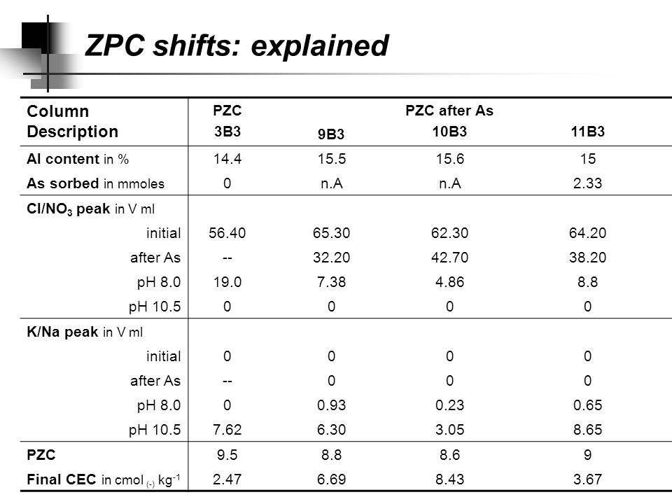 By measuring ZPC on clean & arsenated samples (refer to previous table) As sorption did not confer a negative charge but it caused a measurable shift in ZPC shift is caused by greater drop in AEC & greater increase in CEC as pH is raised arsenated samples generated more CEC at pH 10.5 with fewer sites contrast with generally accepted view that shift is caused by negative charge from As.