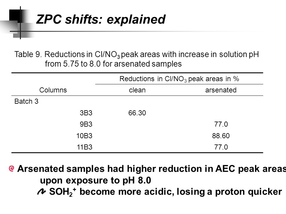 Change in pK could: Explain a ZPC shift in absence of increase in surface negative charge ZPC shifts: change in pK Explain higher CEC at pH 10.5 with less reactive groups (&/or adsorbed arsenate deprotonates creating new negative sites.