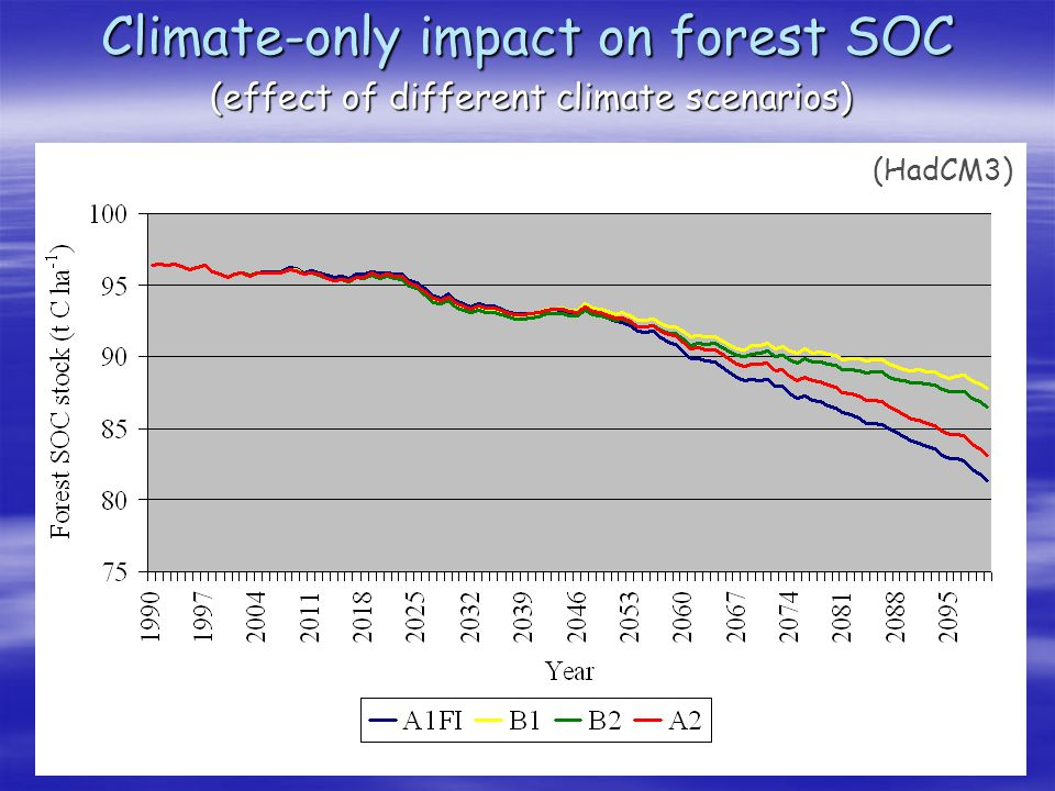 Climate-only impact on forest SOC (effect of different climate scenarios) (HadCM3)