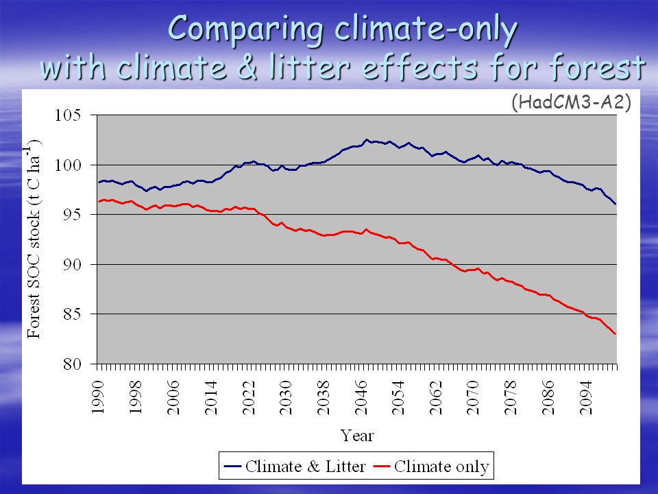 Comparing climate-only with climate & litter effects for forest (HadCM3-A2)