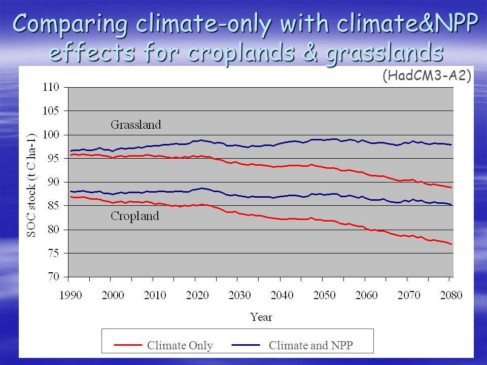 Comparing climate-only with climate&NPP effects for croplands & grasslands (HadCM3-A2) Climate OnlyClimate and NPP