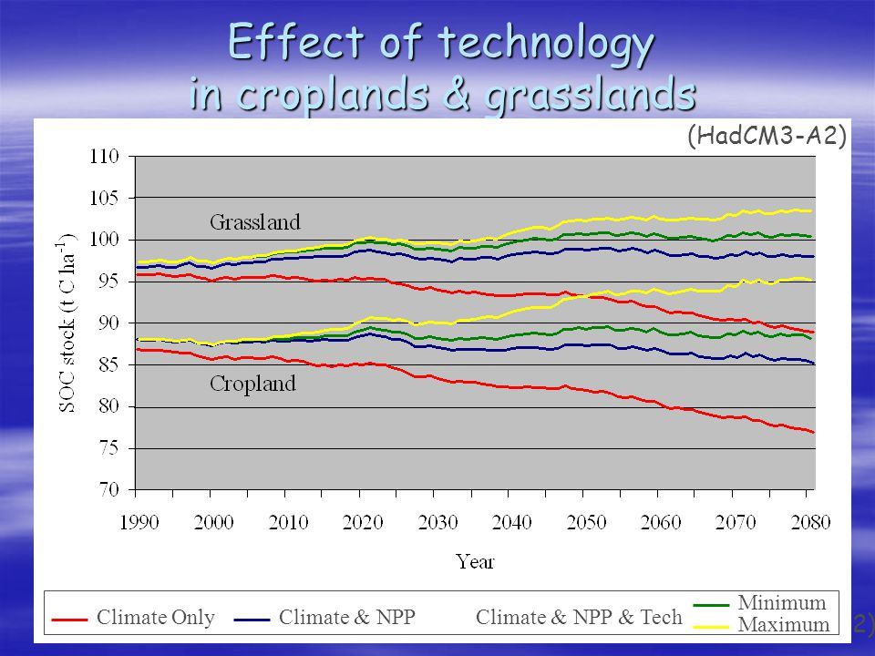 Effect of technology in croplands & grasslands (HadCM3-A2) Climate Only Climate & NPPClimate & NPP & Tech Minimum Maximum