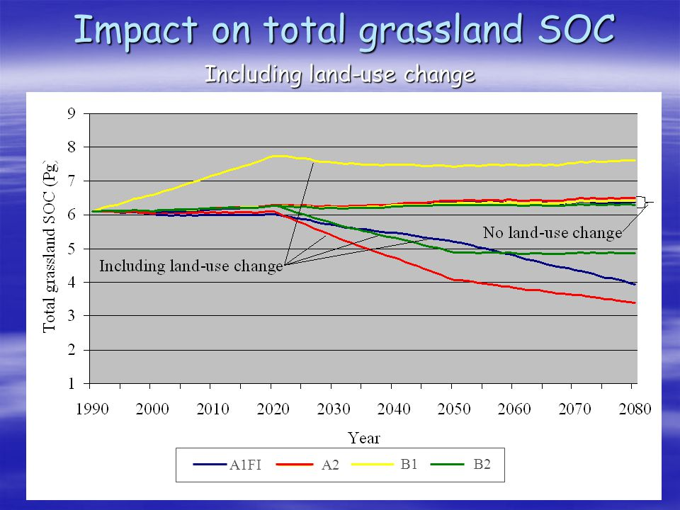 Impact on total grassland SOC Including land-use change A1FIA2 B1B2