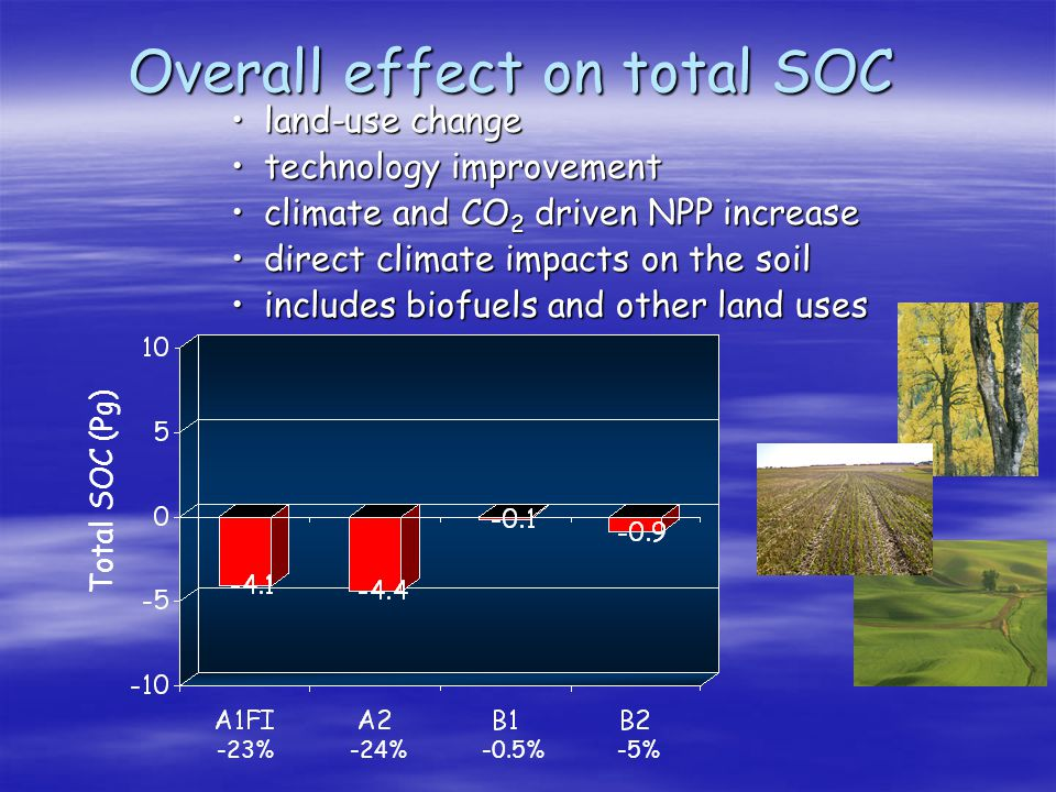 Overall effect on total SOC -23% -24% -5% -0.5% Total SOC (Pg) land-use changeland-use change technology improvementtechnology improvement climate and