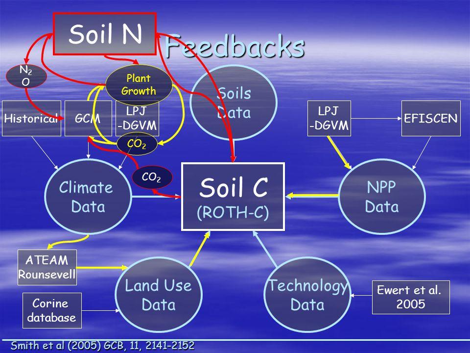 Soil C (ROTH-C) Climate Data Historical LPJ -DGVM GCM Soils Data NPP Data EFISCEN LPJ -DGVM Land Use Data ATEAM Rounsevell Corine database Technology Data Ewert et al.